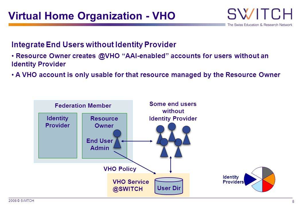 Virtual Home Organization - VHO