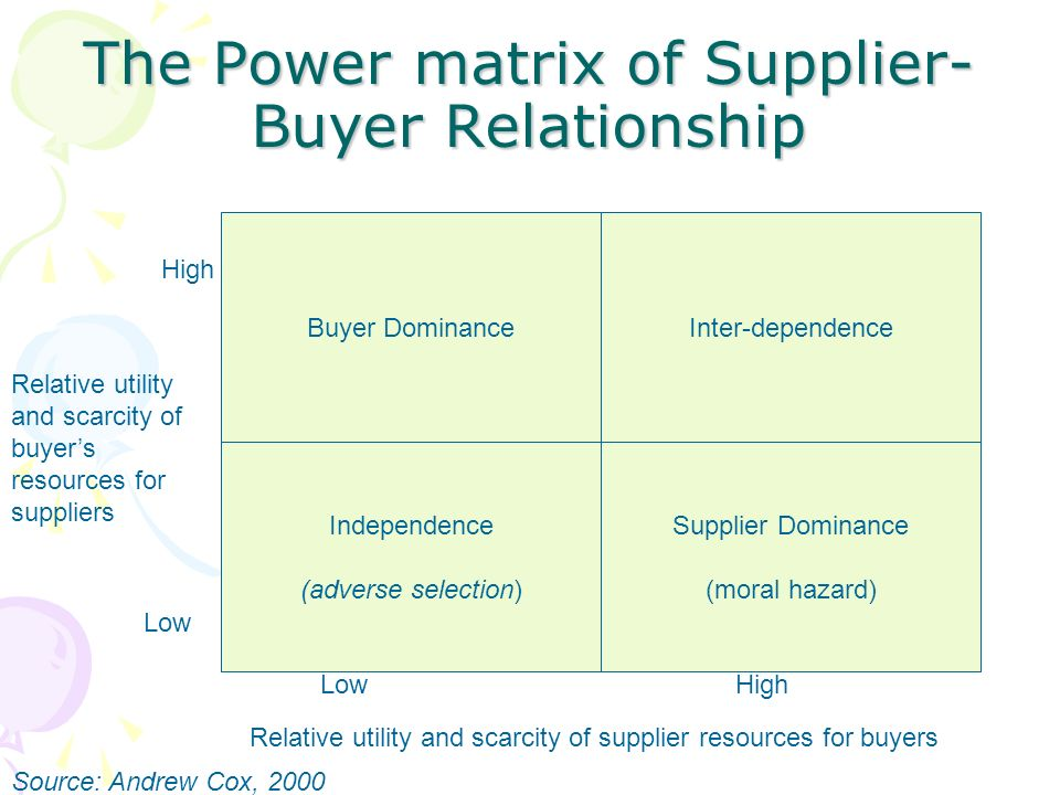 dependence on one supplier relationship