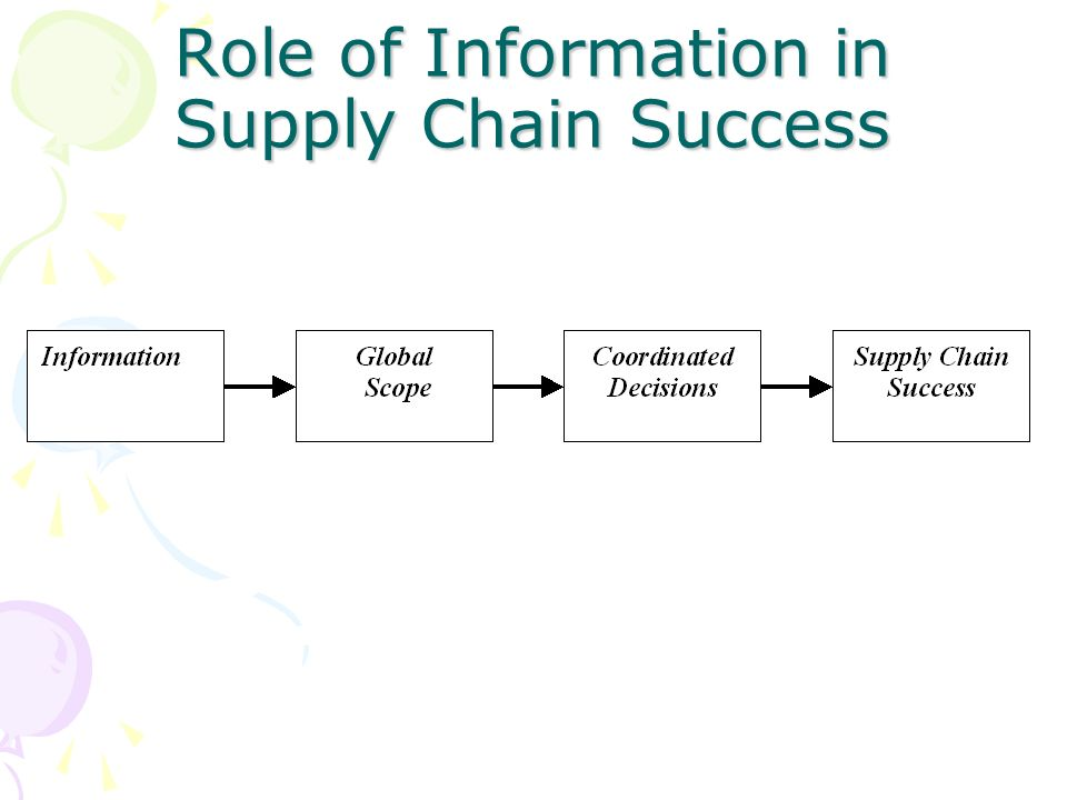 role of it in fmcg supply chain Essays - largest database of quality sample essays and research papers on role of it in fmcg supply chain.