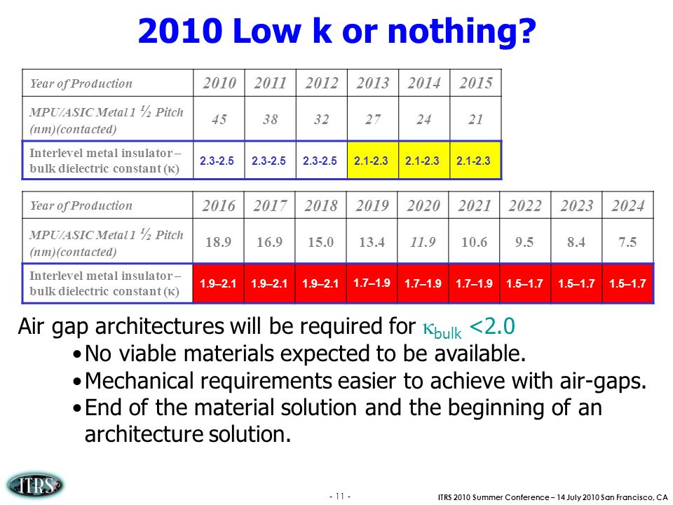2010 Low k or nothing Year of Production. 2010. 2011. 2012. 2013. 2014. 2015. MPU/ASIC Metal 1 ½ Pitch (nm)(contacted)