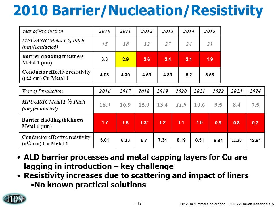 2010 Barrier/Nucleation/Resistivity