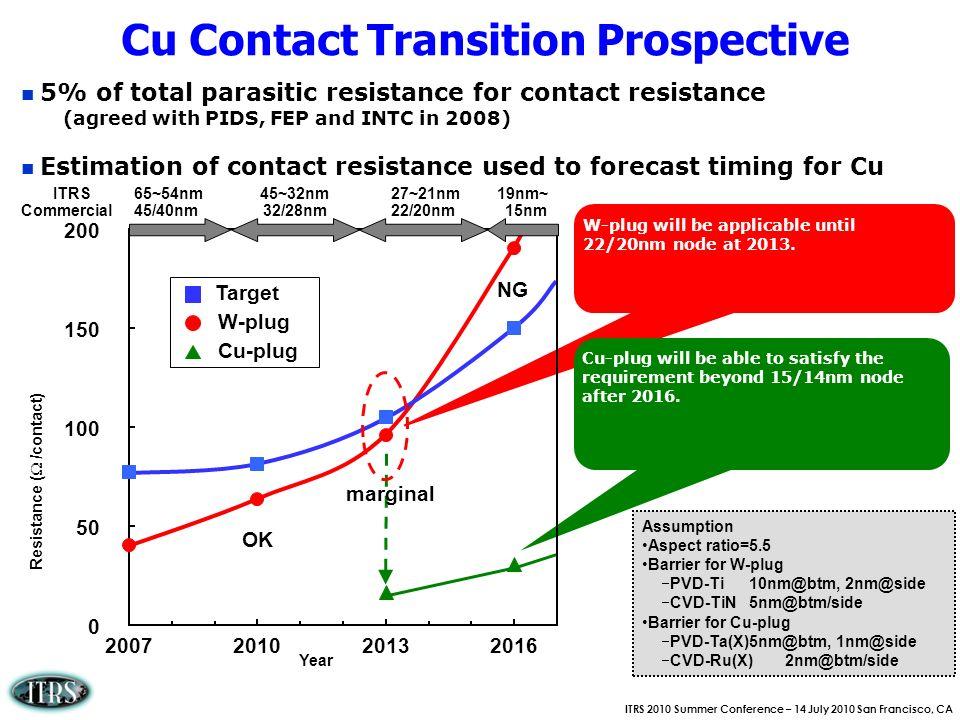 Cu Contact Transition Prospective