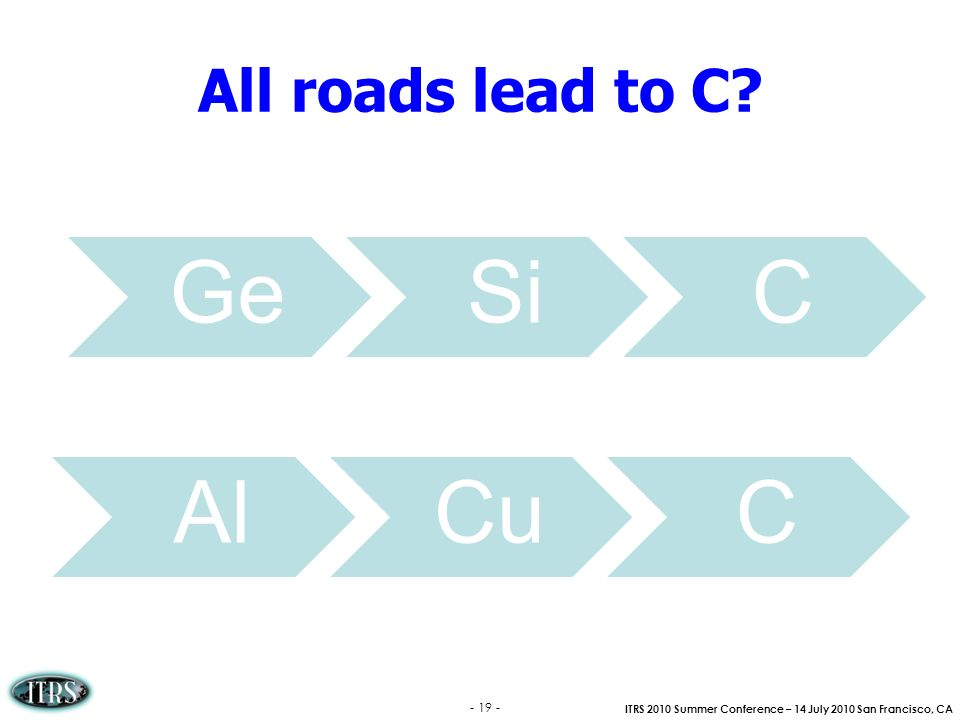 All roads lead to C Ge Si C Al Cu C