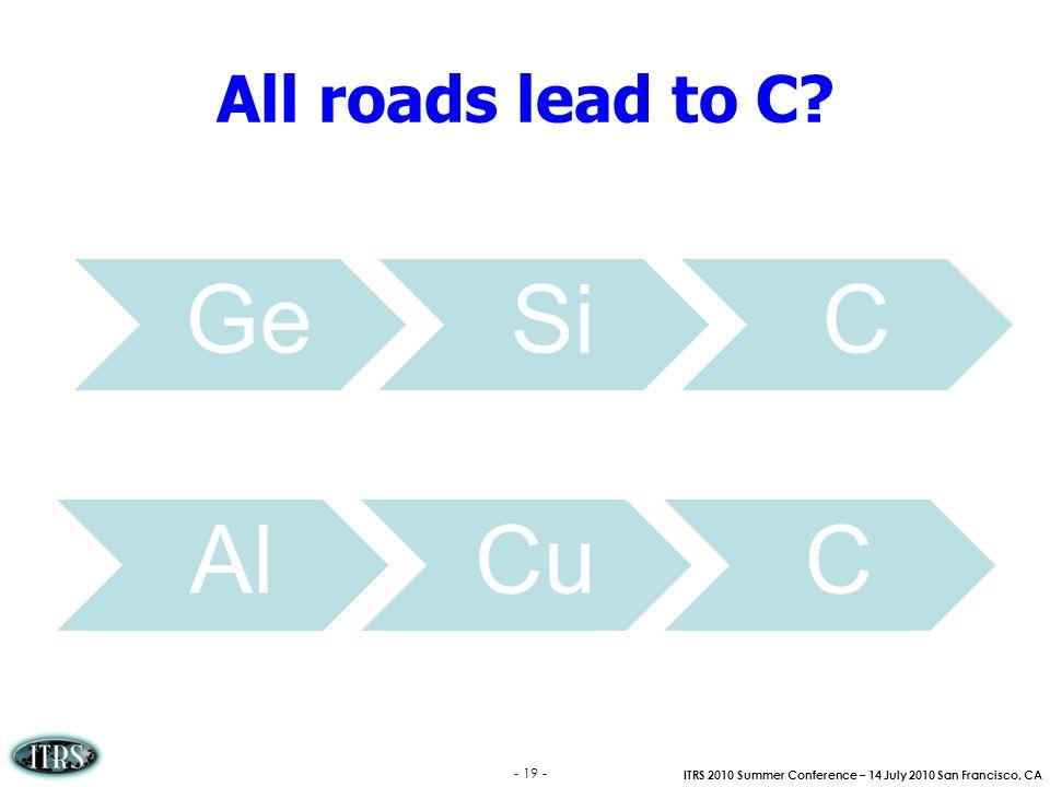 All roads lead to C Ge Si C Al Cu C