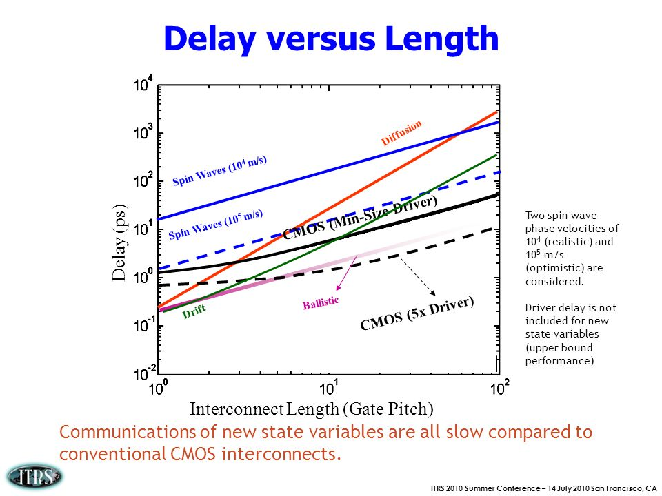 Delay versus Length Delay (ps) Interconnect Length (Gate Pitch)