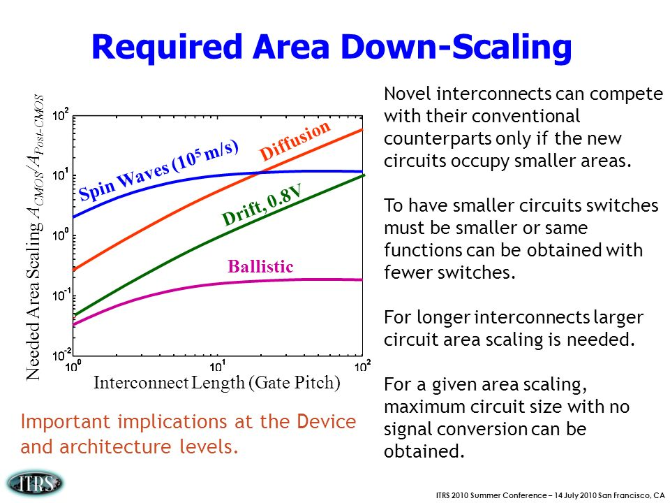 Required Area Down-Scaling