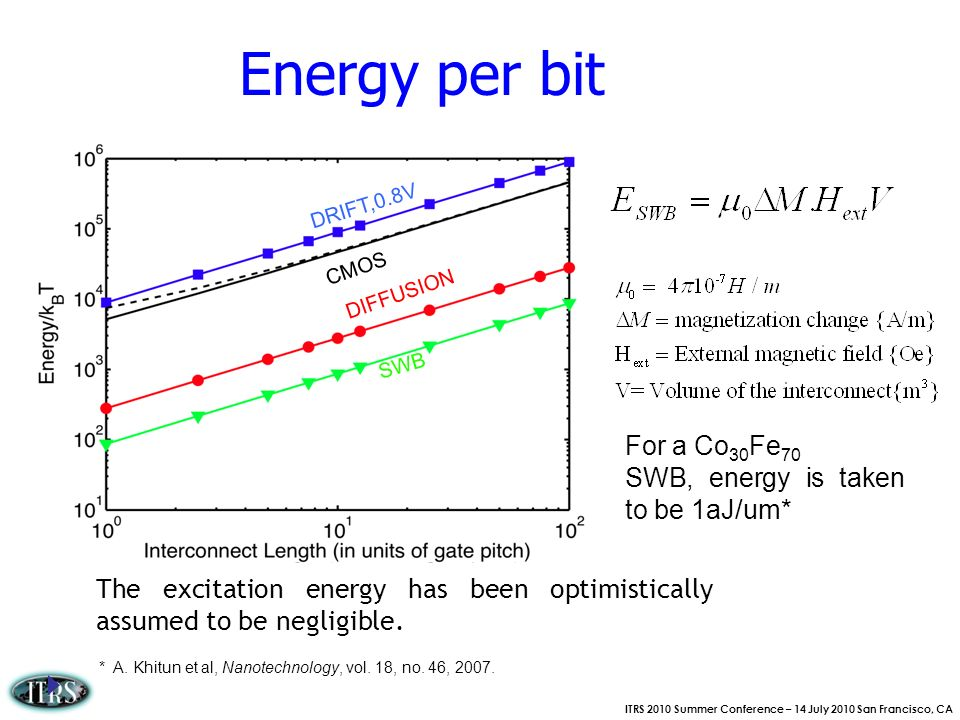 Energy per bit For a Co30Fe70 SWB, energy is taken to be 1aJ/um*