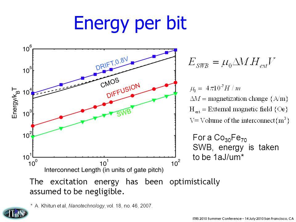 Energy per bit For a Co30Fe70 SWB, energy is taken to be 1aJ/um*