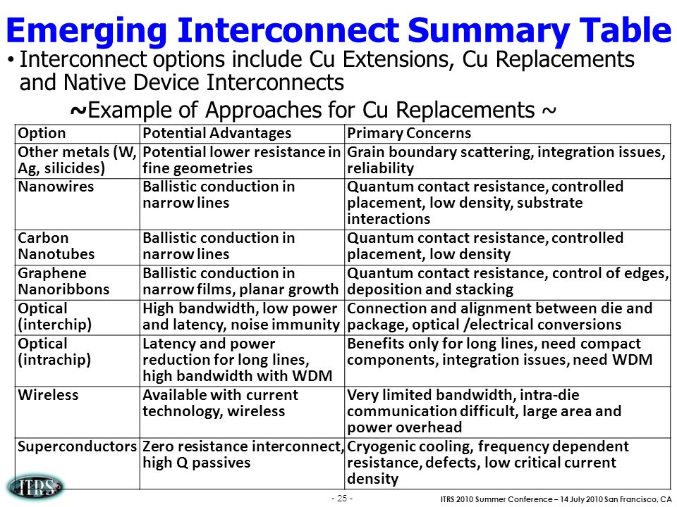 Emerging Interconnect Summary Table