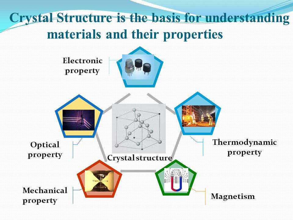 Thermodynamic property