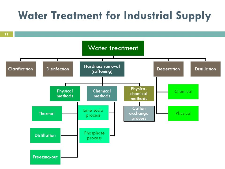 water treatment process essay This article is the fourth in a series on industrial water treatment focusing on inorganic contaminants while regulatory limits are being established, the process of identifying a cost-effective treatment process should be undertaken potential water treatment processes for inorganic contaminants.
