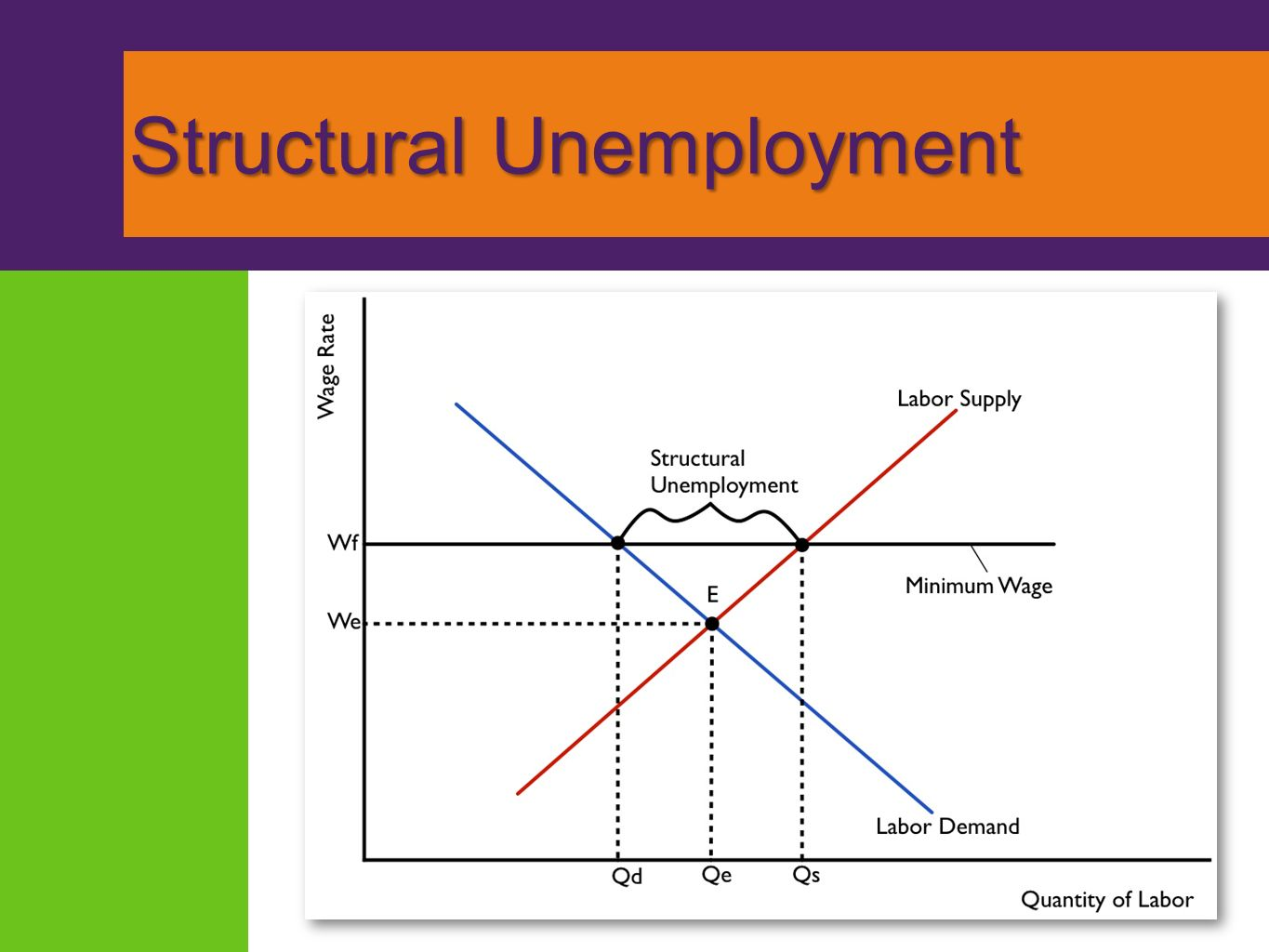 structural unemployment Structural unemployment is unemployment caused by a mismatch between the  amount of jobs available to workers and the number of workers.