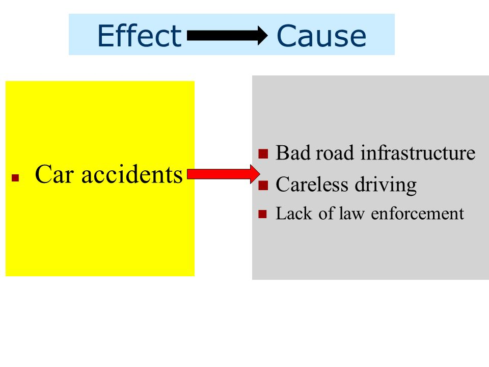 cause and effect traffic accident Many drivers who cause crashes are found to have both drugs and alcohol or more than one drug in their system, making it hard to know which substance had the greater effect one nhtsa study found that in 2009, 18 percent of drivers killed in a crash tested positive for at least one drug † 10 a 2010 study showed that 11 percent of deadly.