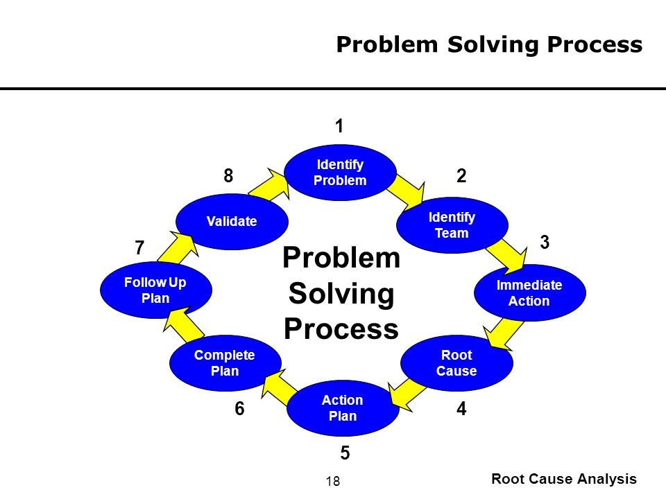 solved problems on process analysis