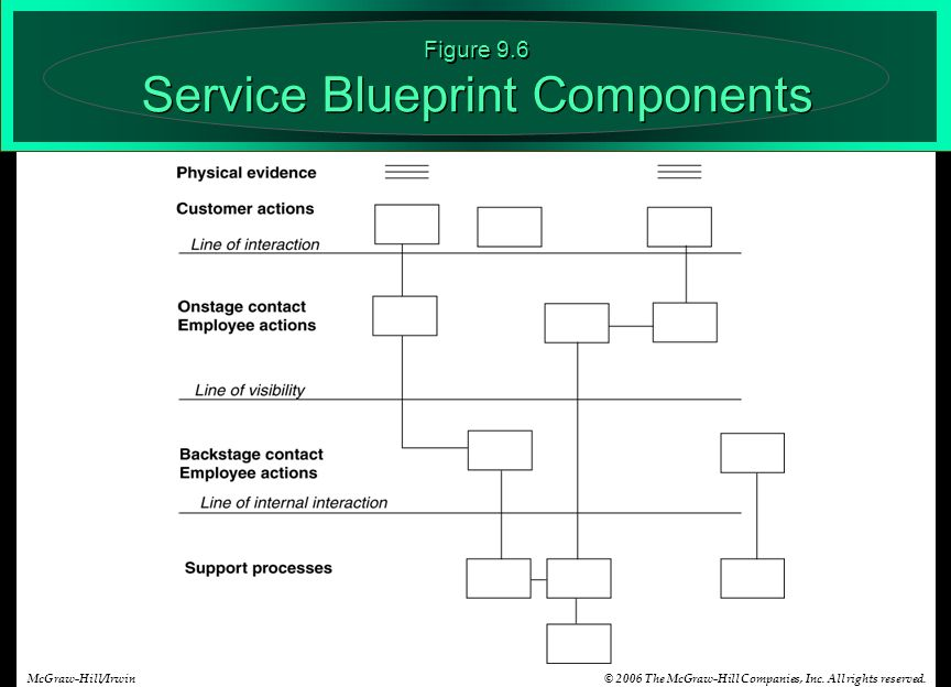Aligning service design and standards ppt video online download 12 figure 96 service blueprint components malvernweather Images