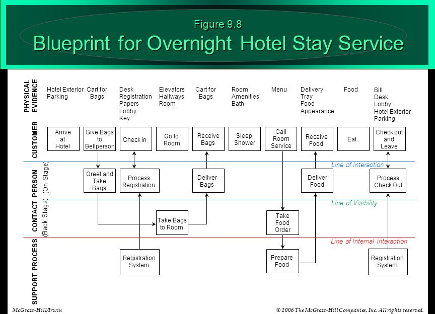 Aligning service design and standards ppt video online download figure 98 blueprint for overnight hotel stay service malvernweather Images