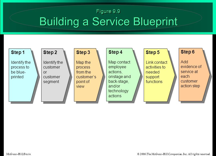 Aligning service design and standards ppt video online download figure 99 building a service blueprint malvernweather Images