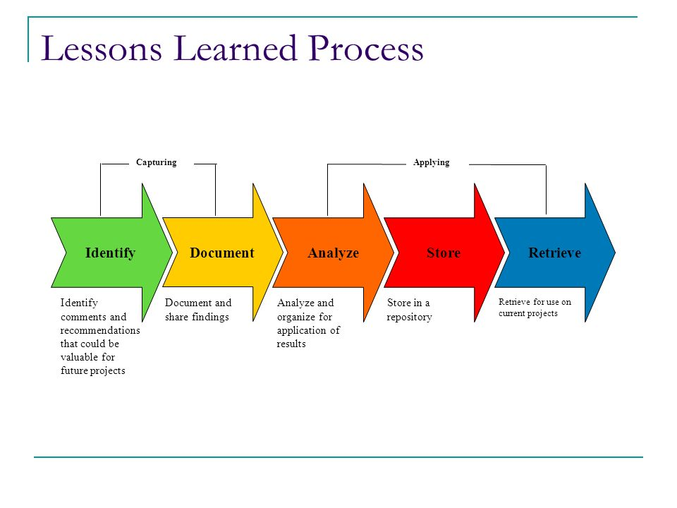 capturing and applying lessons learned ppt download
