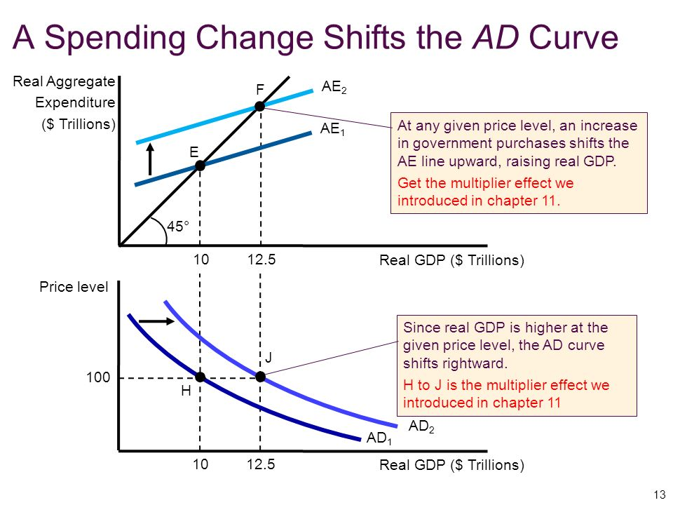 A Spending Change Shifts the AD Curve