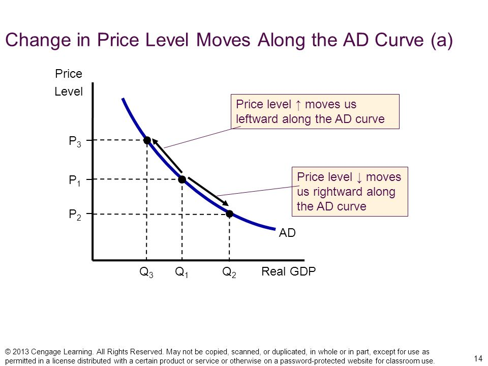 Change in Price Level Moves Along the AD Curve (a)