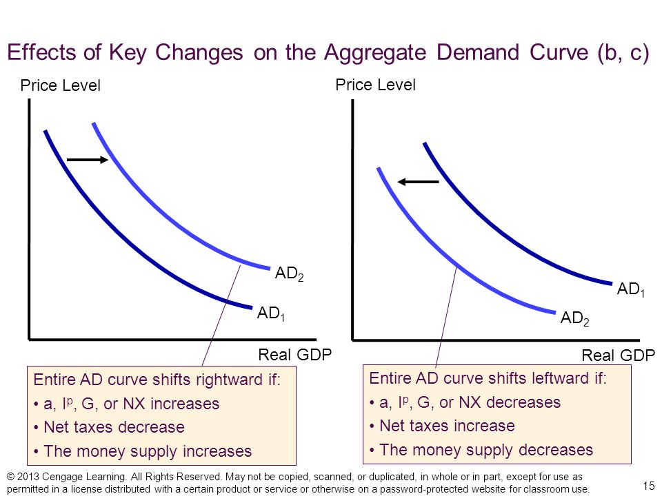 Effects of Key Changes on the Aggregate Demand Curve (b, c)