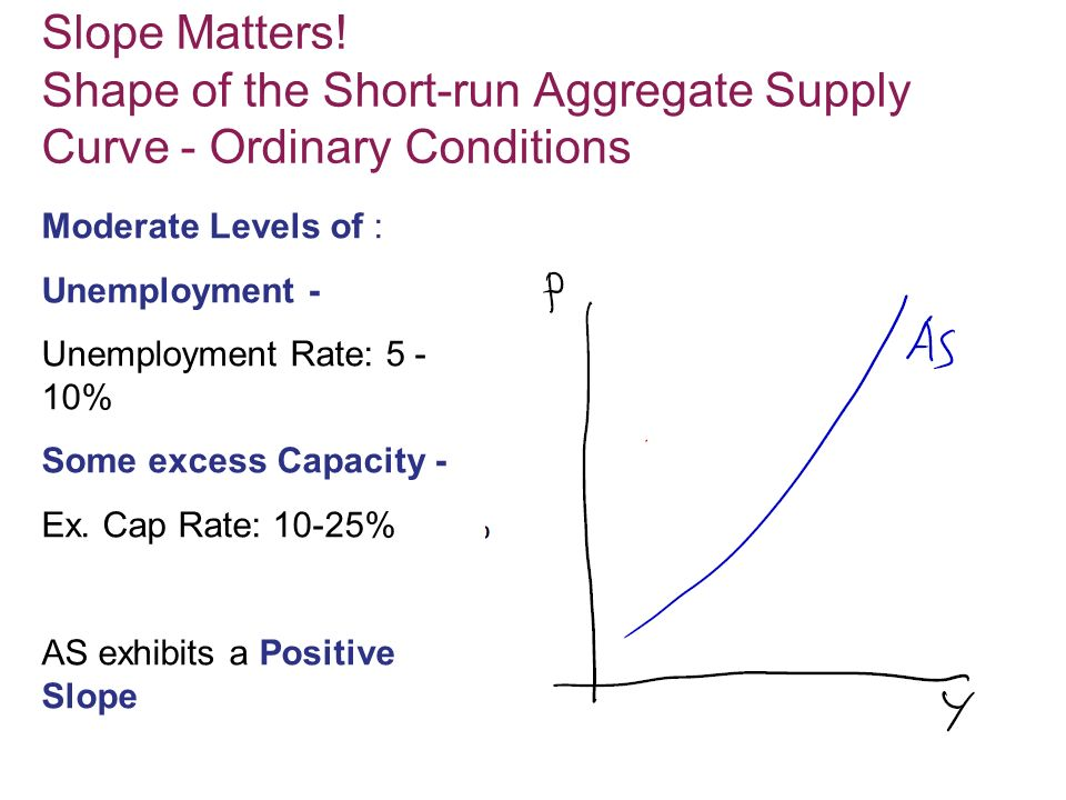 Slope Matters! Shape of the Short-run Aggregate Supply Curve - Ordinary Conditions