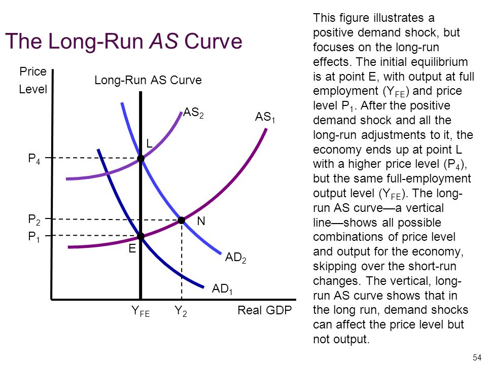 This figure illustrates a positive demand shock, but focuses on the long-run effects. The initial equilibrium is at point E, with output at full employment (YFE) and price level P1. After the positive demand shock and all the long-run adjustments to it, the economy ends up at point L with a higher price level (P4), but the same full-employment output level (YFE). The long-run AS curve—a vertical line—shows all possible combinations of price level and output for the economy, skipping over the short-run changes. The vertical, long-run AS curve shows that in the long run, demand shocks can affect the price level but not output.