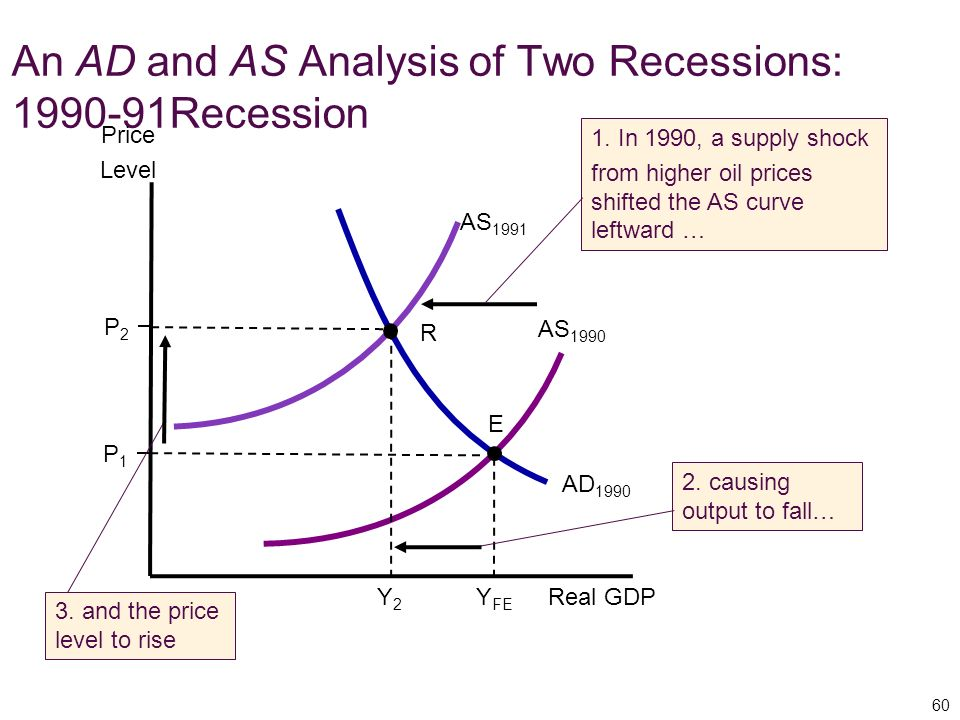 An AD and AS Analysis of Two Recessions: Recession