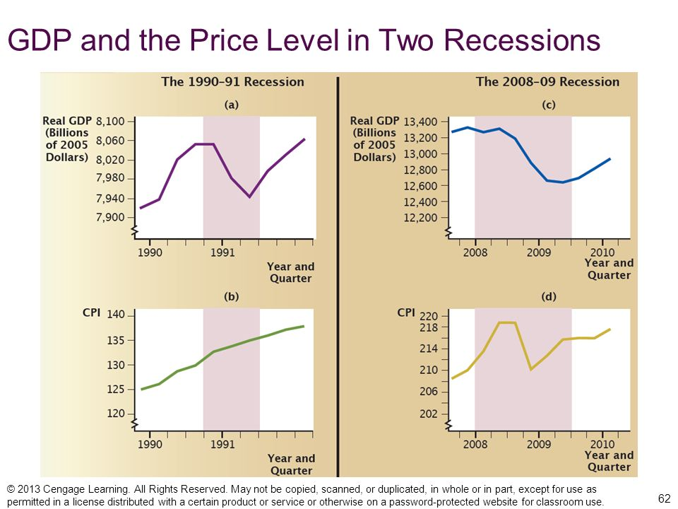 GDP and the Price Level in Two Recessions