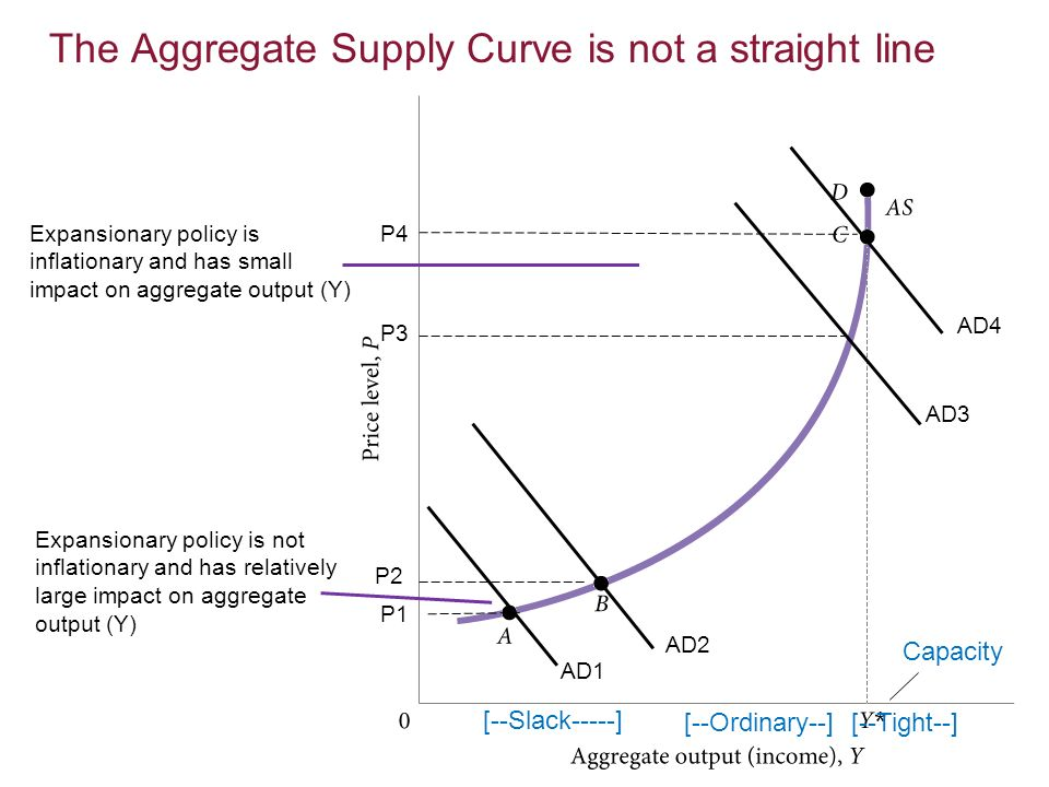 The Aggregate Supply Curve is not a straight line