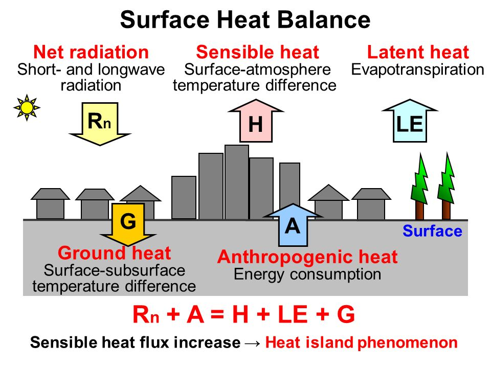Sensible heat flux increase → Heat island phenomenon