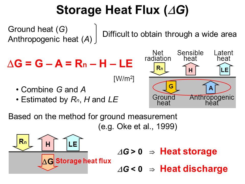 Storage Heat Flux (DG) DG = G – A = Rn – H – LE Ground heat (G)