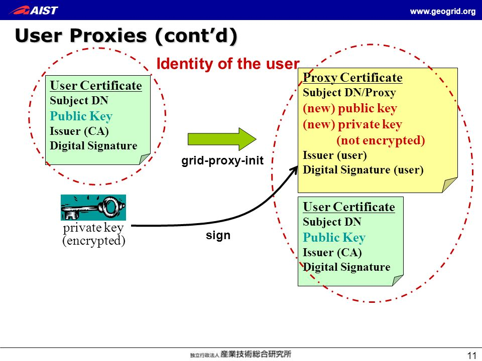 User Proxies (cont'd) Identity of the user Proxy Certificate