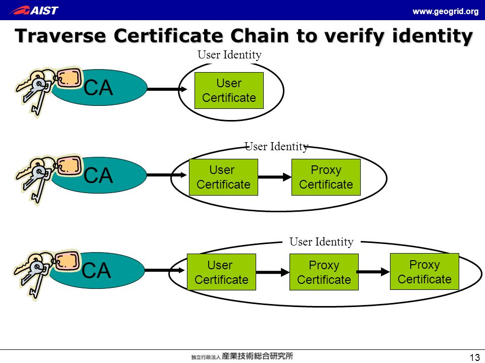 Traverse Certificate Chain to verify identity
