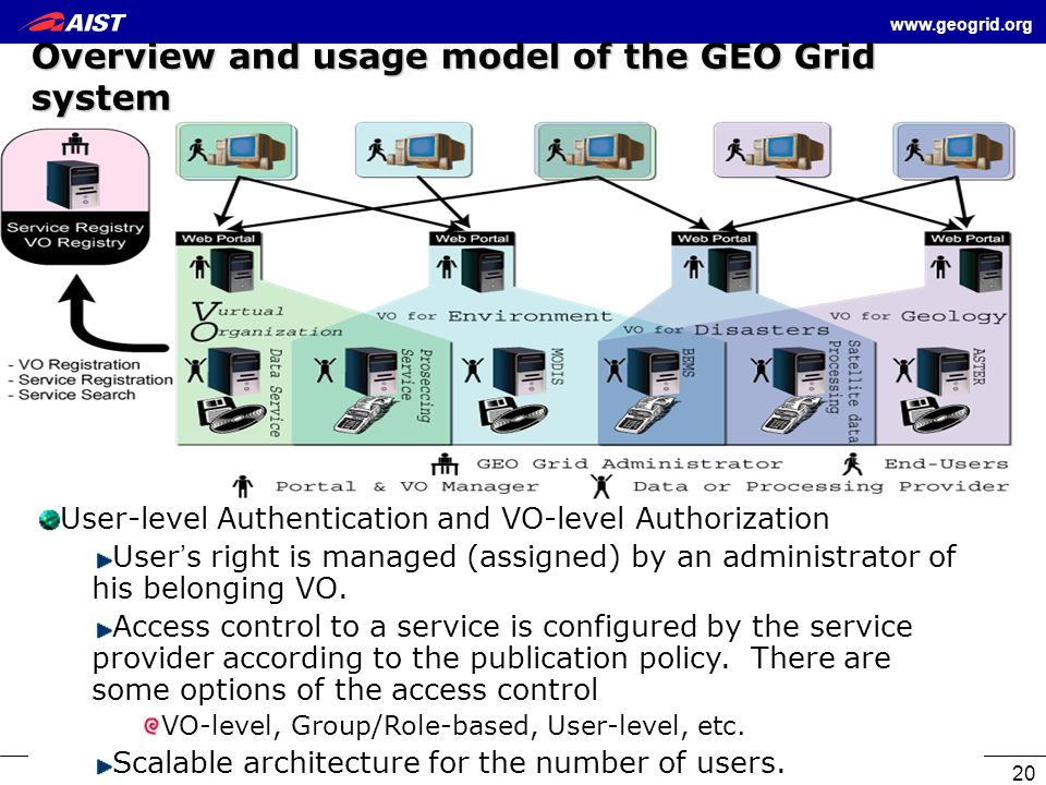 Overview and usage model of the GEO Grid system