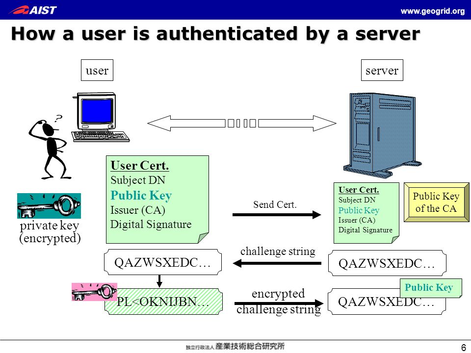 How a user is authenticated by a server