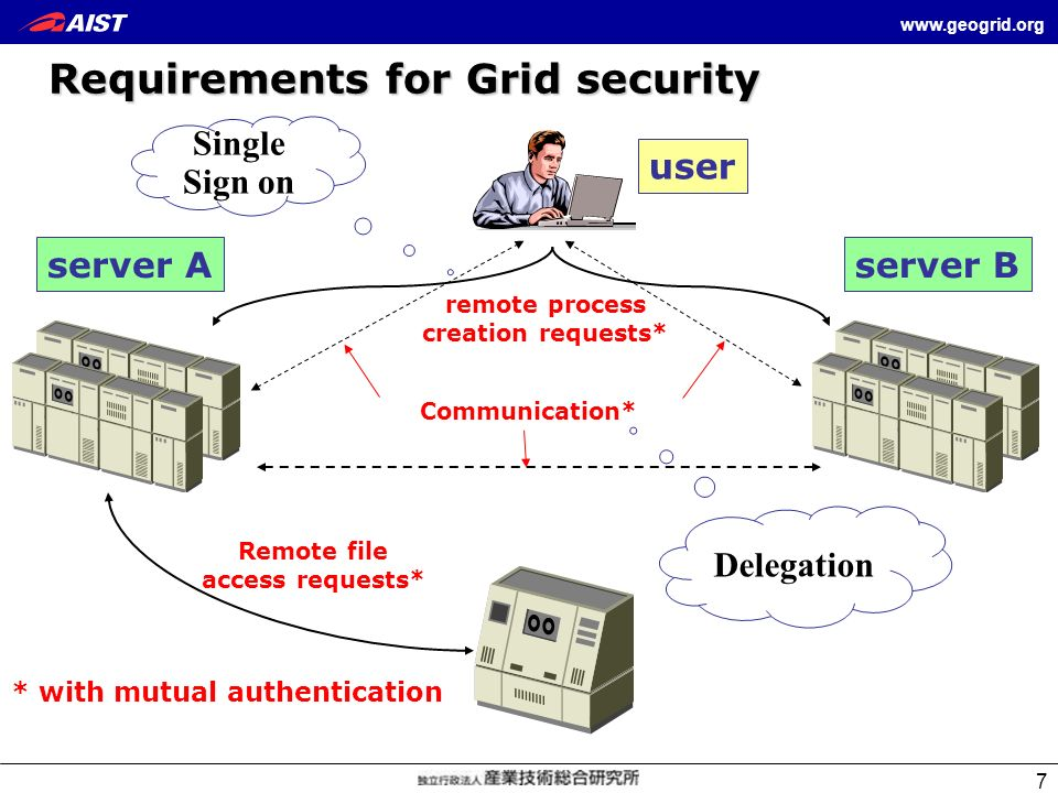 Requirements for Grid security