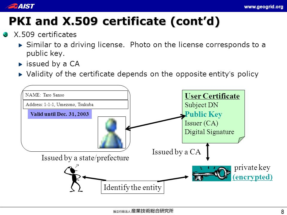 PKI and X.509 certificate (cont'd)