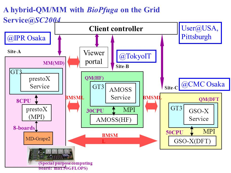 A hybrid-QM/MM with BioPfuga on the Grid Service@SC2004