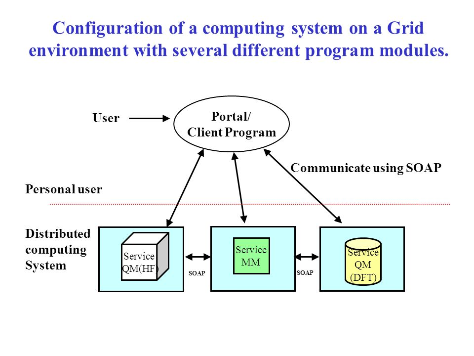 Configuration of a computing system on a Grid