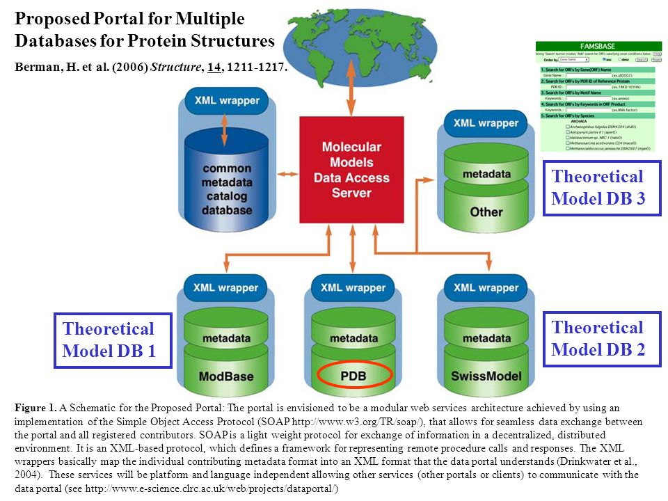 Proposed Portal for Multiple Databases for Protein Structures