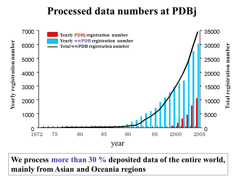 Processed data numbers at PDBj