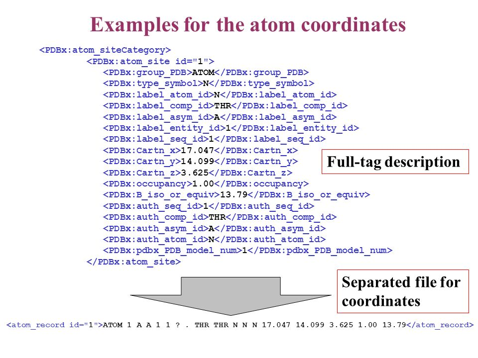 Examples for the atom coordinates