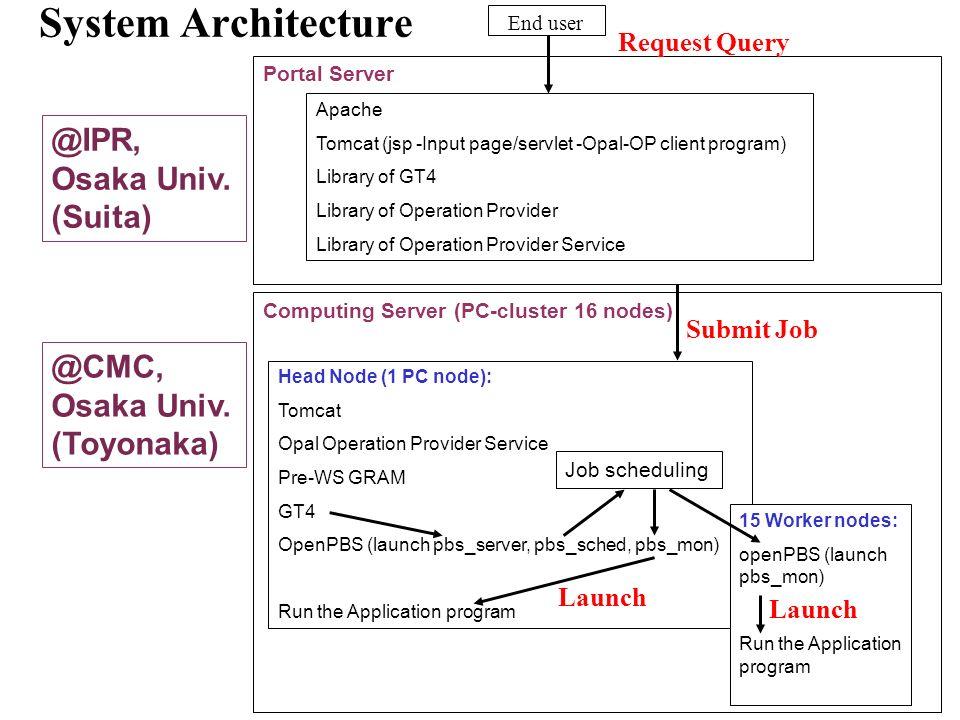 System Architecture @IPR, Osaka Univ. (Suita) @CMC, Osaka Univ.