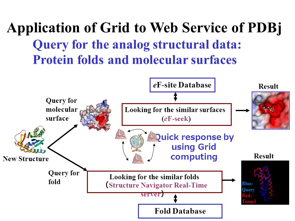 Application of Grid to Web Service of PDBj