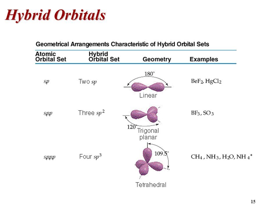 how to know hybrid orbitals