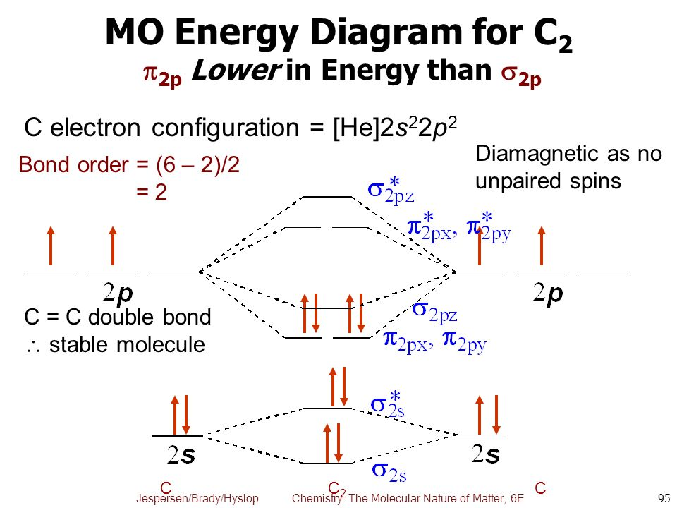 Chapter 10 theories of bonding and structure ppt download mo energy diagram for c2 2p lower in energy than 2p sciox Choice Image