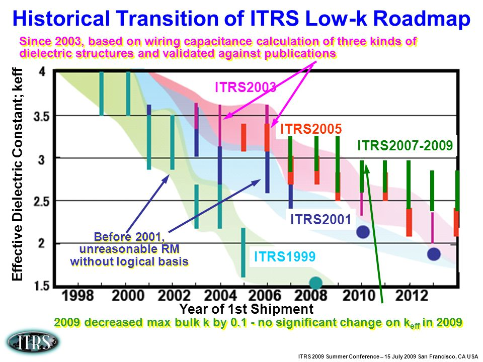 Historical Transition of ITRS Low-k Roadmap