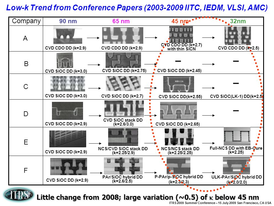 Low-k Trend from Conference Papers (2003-2009 IITC, IEDM, VLSI, AMC)