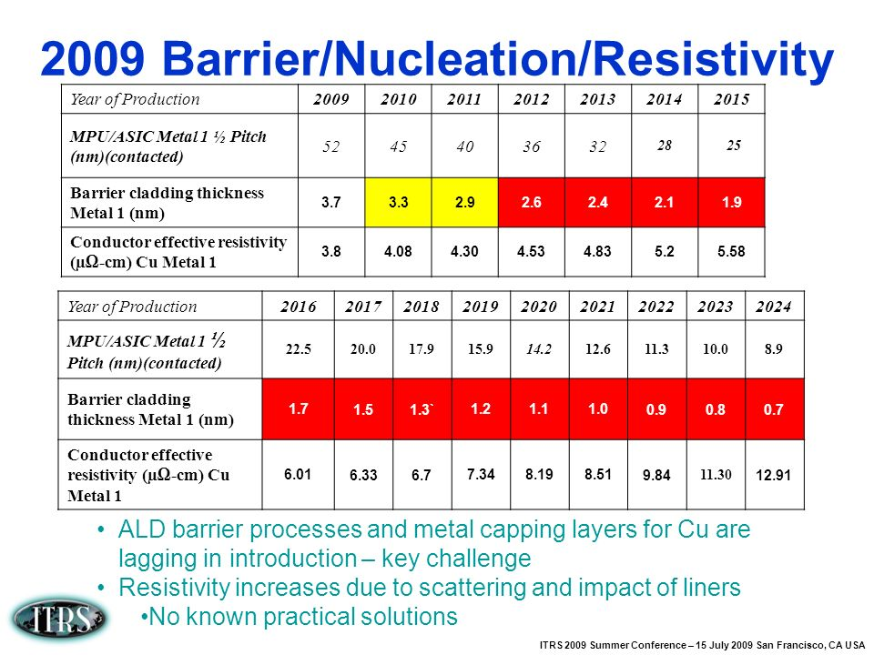2009 Barrier/Nucleation/Resistivity